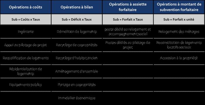 categ operations npnru
